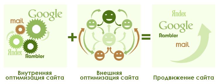 Комплексное продвижение сайта и сео продвижение разница